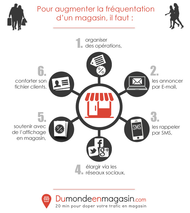 Augmenter la frequentation d un commerce